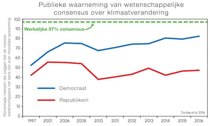 Polarisatie van waargenomen consensus onder Republikeinen en Democraten.Dunlap et al. (2016)