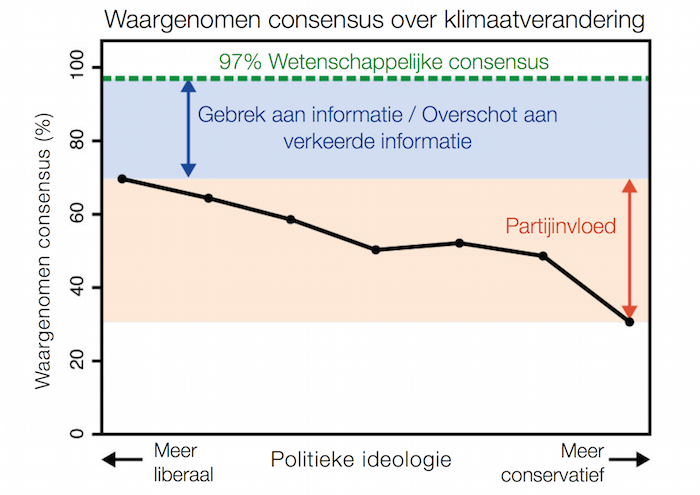 De consensuskloof: de scheiding tussen publieke waarneming van consensus en de 97%-consensus.Skeptical Science