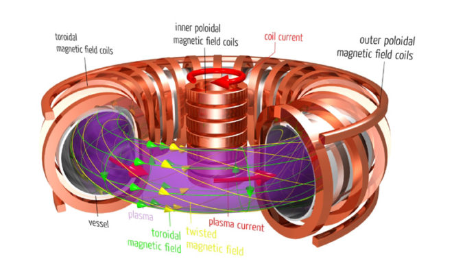 Internal workings of a conventional tokamak with a central solenoid. Credit: Max-Planck Institut für Plasmaphysik - via http://www.100milliondegrees.com/merging-compression/
