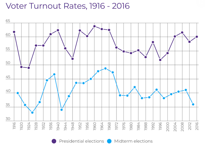 Tabel 1: Opkomst verkiezingen 1916-2016 (Bron: Fairvote.org)