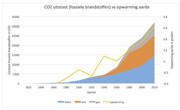Grafiek van Stefan de Bruijn op basis van cijfers van World energy consumption (BP Statistical Review of World Energy 2015) en berkeleyearth.org